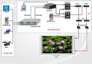 LED显示屏尺寸规格及计算方法